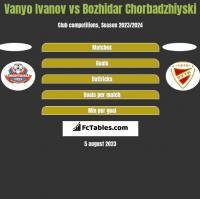 Vanyo Ivanov vs Bozhidar Chorbadzhiyski h2h player stats