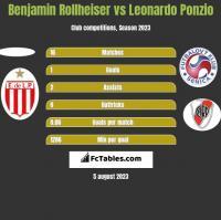 Benjamin Rollheiser vs Leonardo Ponzio h2h player stats