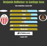 Benjamin Rollheiser vs Santiago Sosa h2h player stats