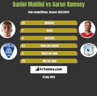 Daniel Maldini vs Aaron Ramsey h2h player stats