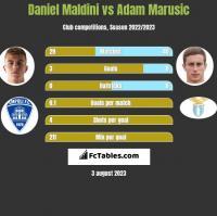 Daniel Maldini vs Adam Marusic h2h player stats