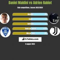 Daniel Maldini vs Adrien Rabiot h2h player stats