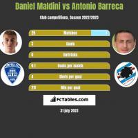 Daniel Maldini vs Antonio Barreca h2h player stats