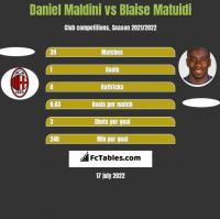 Daniel Maldini vs Blaise Matuidi h2h player stats