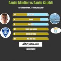 Daniel Maldini vs Danilo Cataldi h2h player stats