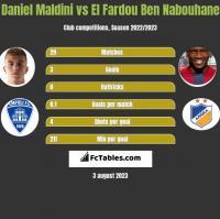 Daniel Maldini vs El Fardou Ben Nabouhane h2h player stats