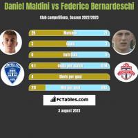 Daniel Maldini vs Federico Bernardeschi h2h player stats