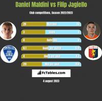 Daniel Maldini vs Filip Jagiello h2h player stats