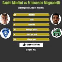 Daniel Maldini vs Francesco Magnanelli h2h player stats