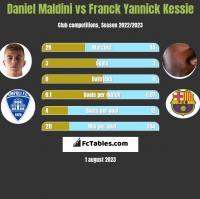Daniel Maldini vs Franck Yannick Kessie h2h player stats