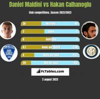 Daniel Maldini vs Hakan Calhanoglu h2h player stats