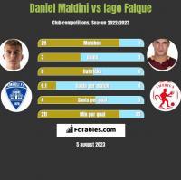 Daniel Maldini vs Iago Falque h2h player stats