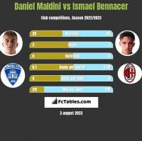 Daniel Maldini vs Ismael Bennacer h2h player stats