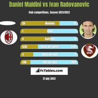 Daniel Maldini vs Ivan Radovanovic h2h player stats