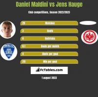 Daniel Maldini vs Jens Hauge h2h player stats