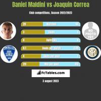 Daniel Maldini vs Joaquin Correa h2h player stats