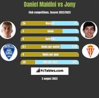 Daniel Maldini vs Jony h2h player stats