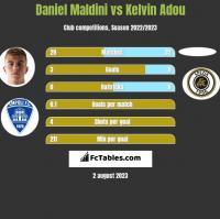 Daniel Maldini vs Kelvin Adou h2h player stats