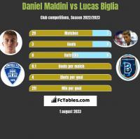 Daniel Maldini vs Lucas Biglia h2h player stats