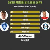 Daniel Maldini vs Lucas Leiva h2h player stats