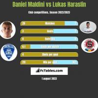 Daniel Maldini vs Lukas Haraslin h2h player stats