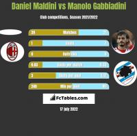Daniel Maldini vs Manolo Gabbiadini h2h player stats