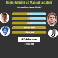 Daniel Maldini vs Manuel Locatelli h2h player stats