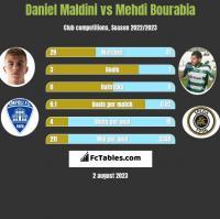 Daniel Maldini vs Mehdi Bourabia h2h player stats