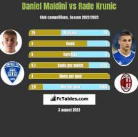 Daniel Maldini vs Rade Krunic h2h player stats