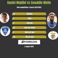 Daniel Maldini vs Souahilo Meite h2h player stats