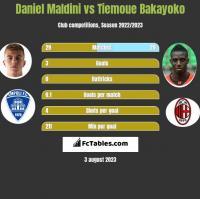 Daniel Maldini vs Tiemoue Bakayoko h2h player stats