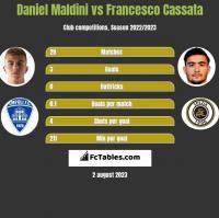 Daniel Maldini vs Francesco Cassata h2h player stats