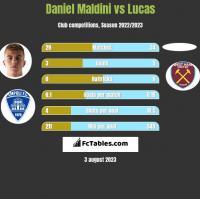 Daniel Maldini vs Lucas h2h player stats