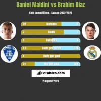 Daniel Maldini vs Brahim Diaz h2h player stats