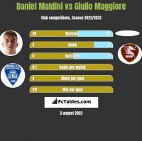 Daniel Maldini vs Giulio Maggiore h2h player stats