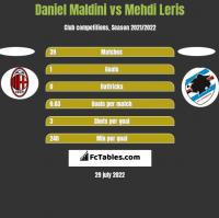 Daniel Maldini vs Mehdi Leris h2h player stats