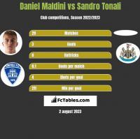 Daniel Maldini vs Sandro Tonali h2h player stats