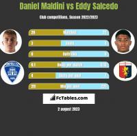 Daniel Maldini vs Eddy Salcedo h2h player stats