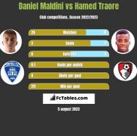 Daniel Maldini vs Hamed Traore h2h player stats