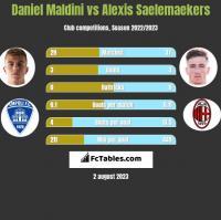 Daniel Maldini vs Alexis Saelemaekers h2h player stats