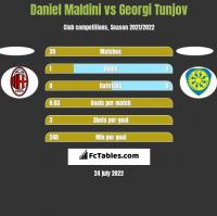 Daniel Maldini vs Georgi Tunjov h2h player stats