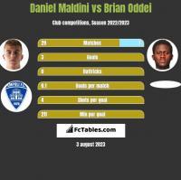 Daniel Maldini vs Brian Oddei h2h player stats