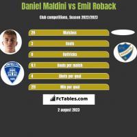 Daniel Maldini vs Emil Roback h2h player stats