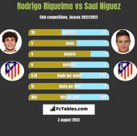 Rodrigo Riquelme vs Saul Niguez h2h player stats