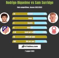 Rodrigo Riquelme vs Sam Surridge h2h player stats