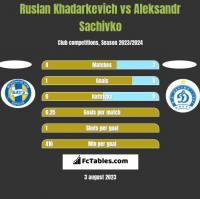 Ruslan Khadarkevich vs Aleksandr Sachivko h2h player stats