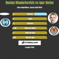 Ruslan Khadarkevich vs Igor Burko h2h player stats