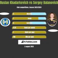 Ruslan Khadarkevich vs Siergiej Bałanowicz h2h player stats