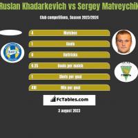 Ruslan Khadarkevich vs Sergey Matveychik h2h player stats
