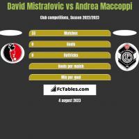 David Mistrafovic vs Andrea Maccoppi h2h player stats